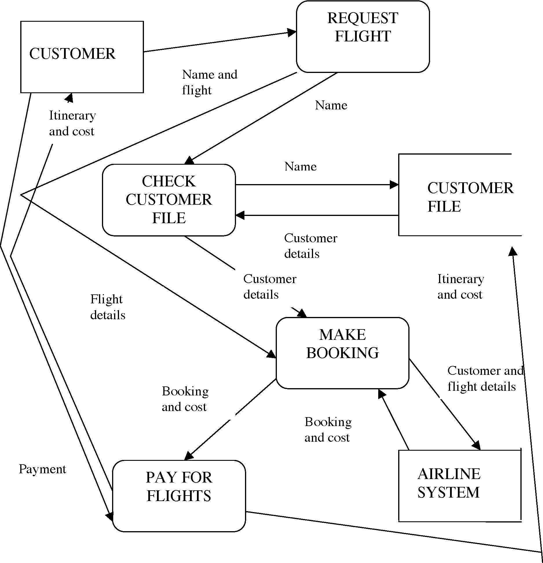 e  information systems tee answers b  construct a logical data flow diagram describing the operations of the great travel agency system    marks    page available