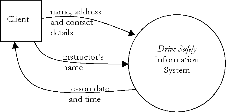 (b) use this diagram and the description above to construct a logical data  flow diagram for the payments and wages part of the drive safely  information